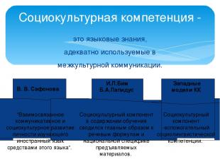 Социокультурная компетенция - это языковые знания, адекватно используемые в межк