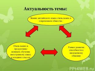 Актуальность темы: Знание английского языка очень важно в современном обществе.