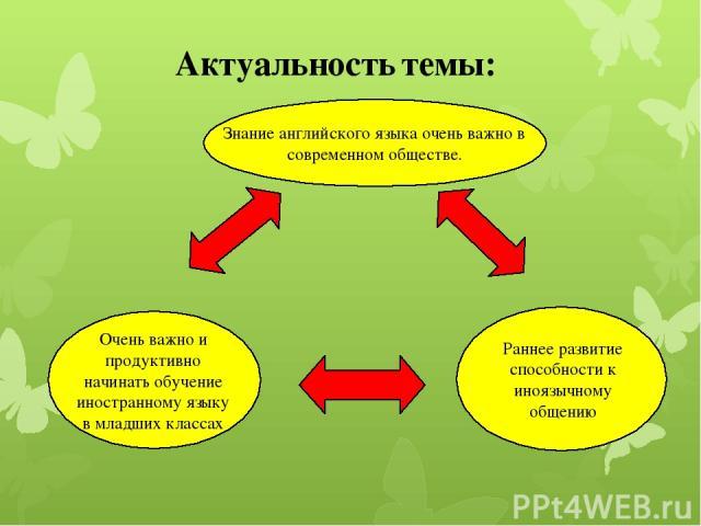Актуальность темы: Знание английского языка очень важно в современном обществе. Очень важно и продуктивно начинать обучение иностранному языку в младших классах Раннее развитие способности к иноязычному общению