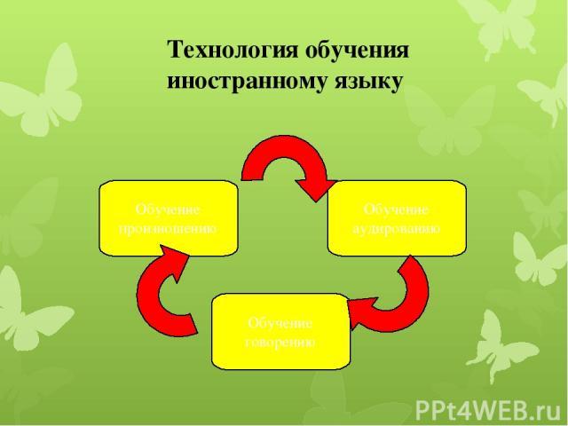 Обучение говорению Обучение аудированию Обучение произношению Технология обучения иностранному языку