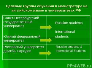 Целевые группы обучения в магистратуре на английском языке в университетах РФ Са