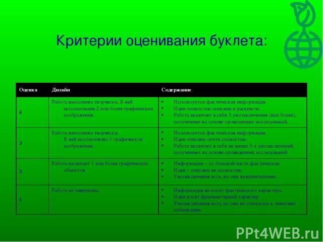 Критерии оценивания буклета: Оценка Дизайн Содержание 4 Работа выполнена творчески. В ней использованы 2 или более графических изображения. Используется фактическая информация. Идеи полностью описаны и раскрыты. Работа включает в себя 3 умозаключени…
