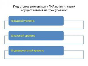 Подготовка школьников к ГИА по англ. языку осуществляется на трех уровнях: