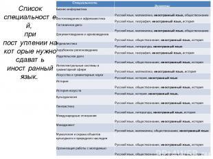 Список специальностей, при поступлении на которые нужно сдавать иностранный язык