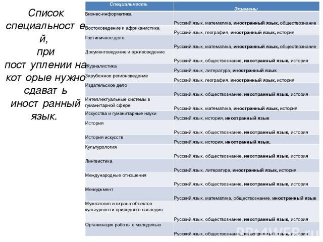 Список специальностей, при поступлении на которые нужно сдавать иностранный язык. Специальность Экзамены Бизнес-информатика Русский язык, математика,иностранный язык,обществознание Востоковедение и африканистика Русский язык, география,иностранный я…
