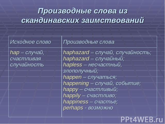 Производные слова из скандинавских заимствований Исходное слово Производные слова hap – случай, счастливая случайность haphazard – случай, случайность; haphazard – случайный; hapless – несчастный, злополучный; happen – случаться; happening – случай,…