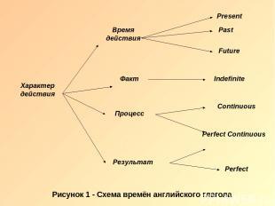 Рисунок 1 - Схема времён английского глагола
