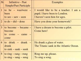 № Infinitive - Past Simple/Past Participle Examples 1 to be – was/were – been to