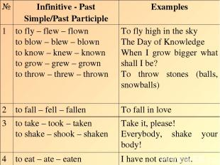 № Infinitive - Past Simple/Past Participle Examples 1 to fly – flew – flown to b