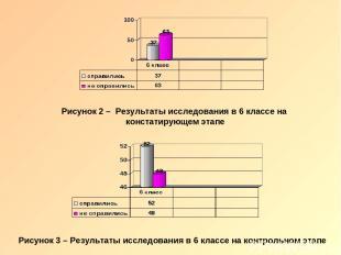 Рисунок 2 – Результаты исследования в 6 классе на констатирующем этапе Рисунок 3