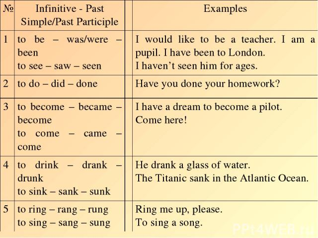 № Infinitive - Past Simple/Past Participle Examples 1 to be – was/were – been to see – saw – seen I would like to be a teacher. I am a pupil. I have been to London. I haven't seen him for ages. 2 to do – did – done Have you done your homework? 3 to …