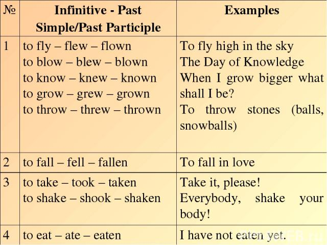 № Infinitive - Past Simple/Past Participle Examples 1 to fly – flew – flown to blow – blew – blown to know – knew – known to grow – grew – grown to throw – threw – thrown To fly high in the sky The Day of Knowledge When I grow bigger what shall I be…