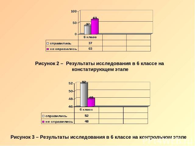 Рисунок 2 – Результаты исследования в 6 классе на констатирующем этапе Рисунок 3 – Результаты исследования в 6 классе на контрольном этапе
