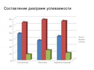 Составление диаграмм успеваемости