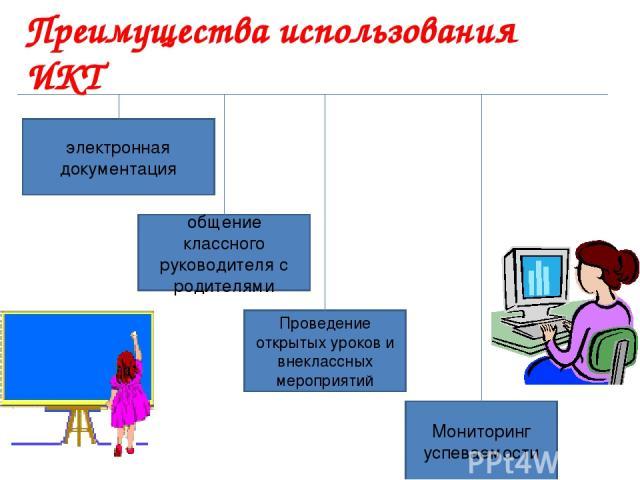 электронная документация общение классного руководителя с родителями Проведение открытых уроков и внеклассных мероприятий Мониторинг успеваемости Преимущества использования ИКТ