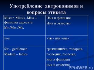 Употребление антропонимов и вопросы этикета Mister, Missis, Miss + фамилия адрес