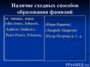 Наличие сходных способов образования фамилий от личных имен: John-Jones, Johnson