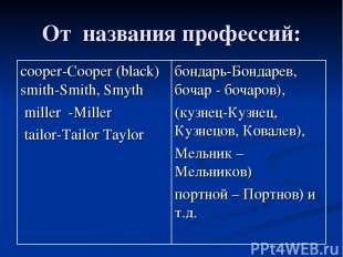 От названия профессий: cooper-Cooper (black) smith-Smith, Smyth miller -Miller t