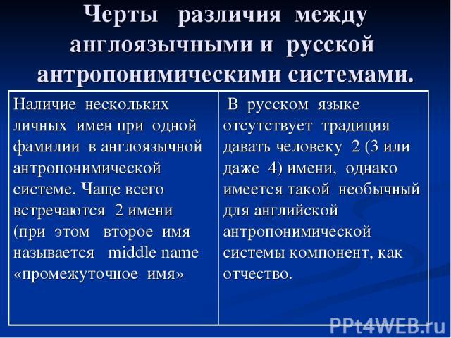 Черты различия между англоязычными и русской антропонимическими системами. Наличие нескольких личных имен при одной фамилии в англоязычной антропонимической системе. Чаще всего встречаются 2 имени (при этом второе имя называется middle name «промежу…