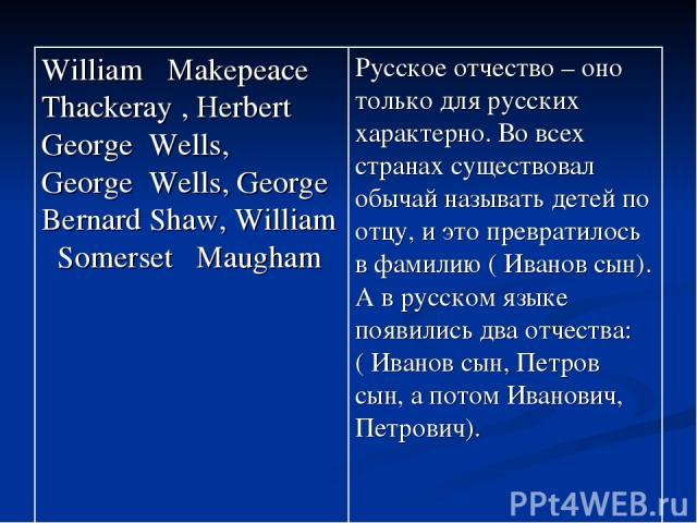 William Makepeace Thackeray , Herbert George Wells, George Wells, George Bernard Shaw, William Somerset Maugham Русское отчество – оно только для русских характерно. Во всех странах существовал обычай называть детей по отцу, и это превратилось в фам…