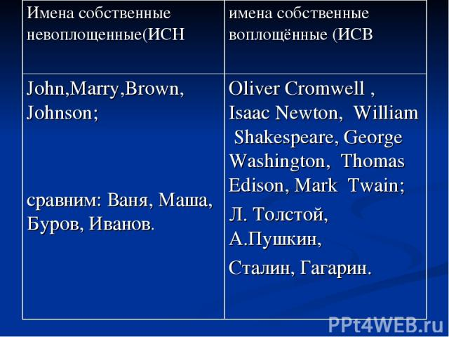 Имена собственные невоплощенные(ИСН имена собственные воплощённые (ИСВ John,Marry,Brown, Johnson; сравним: Ваня, Маша, Буров, Иванов. Oliver Cromwell , Isaac Newton, William Shakespeare, George Washington, Thomas Edison, Mark Twain; Л. Толстой, А.Пу…