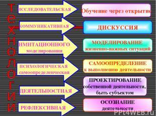 ИССЛЕДОВАТЕЛЬСКАЯ КОММУНИКАТИВНАЯ ИМИТАЦИОННОГО моделирования ПСИХОЛОГИЧЕСКАЯ са