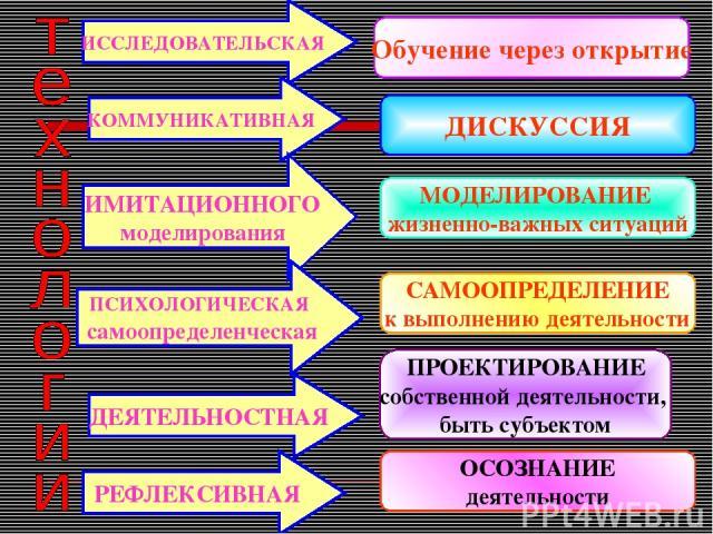 ИССЛЕДОВАТЕЛЬСКАЯ КОММУНИКАТИВНАЯ ИМИТАЦИОННОГО моделирования ПСИХОЛОГИЧЕСКАЯ самоопределенческая ДЕЯТЕЛЬНОСТНАЯ РЕФЛЕКСИВНАЯ Обучение через открытие ДИСКУССИЯ МОДЕЛИРОВАНИЕ жизненно-важных ситуаций САМООПРЕДЕЛЕНИЕ к выполнению деятельности ПРОЕКТИР…