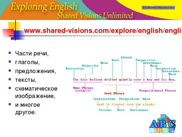 www.shared-visions.com/explore/english/english.html Части речи, глаголы, предложения, тексты, схематическое изображение, и многое другое.