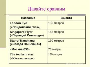 Давайте сравним Название Высота London Eye («Лондонский глаз») 135 метров Singap
