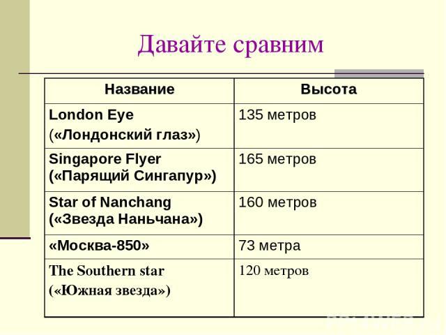 Давайте сравним Название Высота London Eye («Лондонский глаз») 135 метров Singapore Flyer («Парящий Сингапур») 165 метров Star of Nanchang («Звезда Наньчана») 160 метров «Москва-850» 73 метра The Southern star («Южная звезда») 120 метров