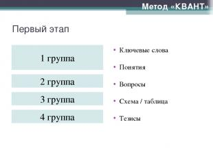 Первый этап Метод «КВАНТ» Ключевые слова Понятия Вопросы Схема / таблица Тезисы