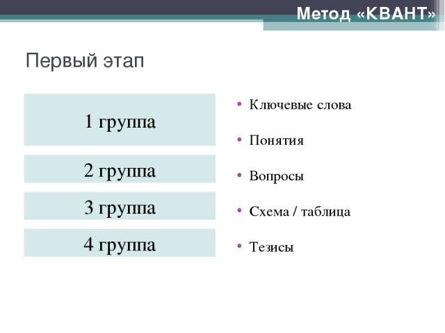 Первый этап Метод «КВАНТ» Ключевые слова Понятия Вопросы Схема / таблица Тезисы Театр Поэзия 1 группа 2 группа 3 группа 4 группа