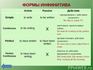 ФОРМЫ ИНФИНИТИВА Active Passive Действие Simple to write to be written одновреме
