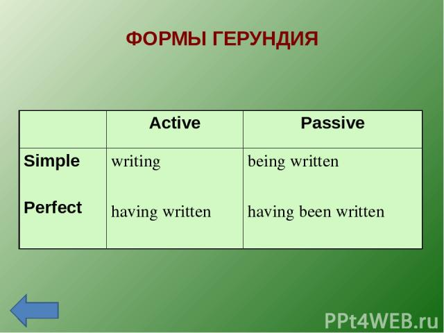 ФОРМЫ ГЕРУНДИЯ Active Passive Simple Perfect writing having written being written having been written