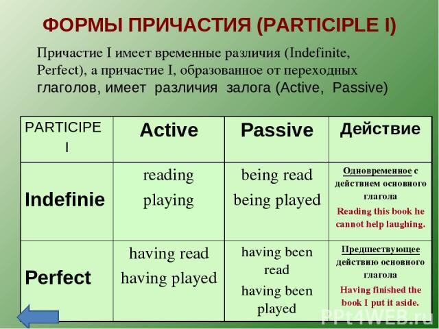 Английский язык - Таблицы спряжения глаголов.