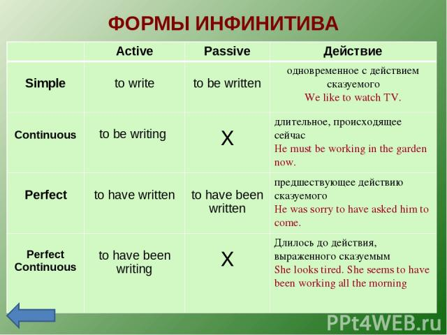 ФОРМЫ ИНФИНИТИВА Active Passive Действие Simple to write to be written одновременное с действием сказуемого We like to watch TV. Continuous to be writing X длительное, происходящее сейчас He must be working in the garden now. Perfect to have written…