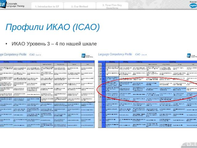 Профили ИКАО (ICAO) ИКАО Уровень 3 – 4 по нашей шкале 2. Our Method 3. Your Five Key Questions ef.com/corporate 1. Introduction to EF Powered by: