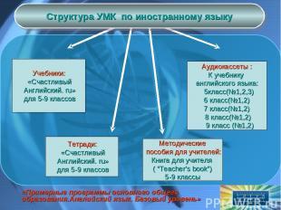 Учебники: «Счастливый Английский. ru» для 5-9 классов Тетради: «Счастливый Англи