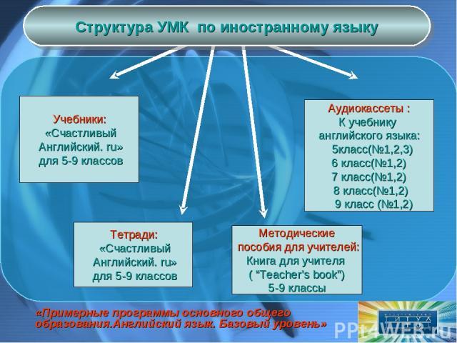 Учебники: «Счастливый Английский. ru» для 5-9 классов Тетради: «Счастливый Английский. ru» для 5-9 классов Аудиокассеты : К учебнику английского языка: 5класс(№1,2,3) 6 класс(№1,2) 7 класс(№1,2) 8 класс(№1,2) 9 класс (№1,2) Методические пособия для …