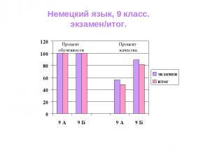 Процент обученности Процент качества Немецкий язык, 9 класс. экзамен/итог.