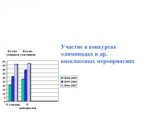 Кол-во участников Кол-во учащихся % участия % победителей Участие в конкурсах ол