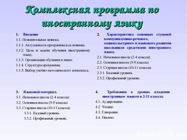 Комплексная программа по иностранному языку 1. Введение 1.1. Пояснительная записка. 1.1.1. Актуальность программы и ее новизна. 1.1.2. Цель и задачи обучения иностранному языку. 1.1.3. Организация обучения в лицее. 1.1.4. Структура программы. 1.…