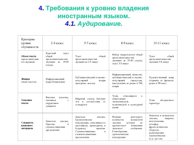 4. Требования к уровню владения иностранным языком. 4.1. Аудирование.