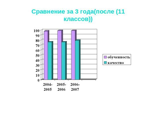 Сравнение за 3 года(после (11 классов))