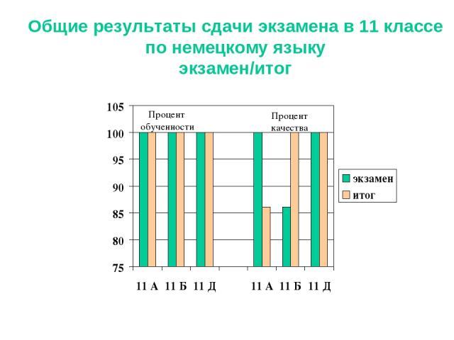 Общие результаты сдачи экзамена в 11 классе по немецкому языку экзамен/итог Процент обученности Процент качества