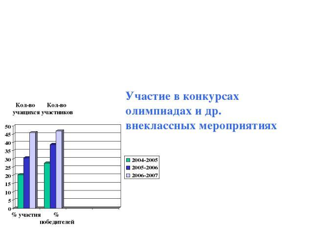 Кол-во участников Кол-во учащихся % участия % победителей Участие в конкурсах олимпиадах и др. внеклассных мероприятиях
