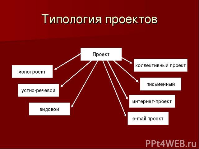 Типология проектов Проект монопроект устно-речевой видовой коллективный проект письменный интернет-проект e-mail проект