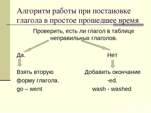 Алгоритм работы при постановке глагола в простое прошедшее время Проверить, есть ли глагол в таблице неправильных глаголов. Да. Нет Взять вторую Добавить окончание форму глагола. -ed. go – went wash - washed