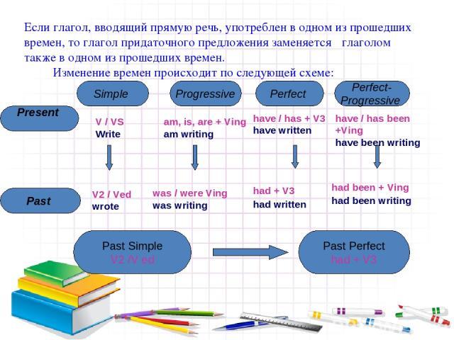 Если глагол, вводящий прямую речь, употреблен в одном из прошедших времен, то глагол придаточного предложения заменяется глаголом также в одном из прошедших времен. Изменение времен происходит по следующей схеме: Present Simple Progressive Perfect P…