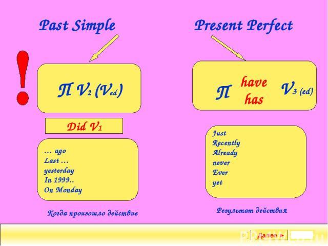Задание Далее ► Past Simple Present Perfect П V2 (Ved) П have has V3 (ed) Did V1 … ago Last … yesterday In 1999.. On Monday Just Recently Already never Ever yet Когда произошло действие Результат действия